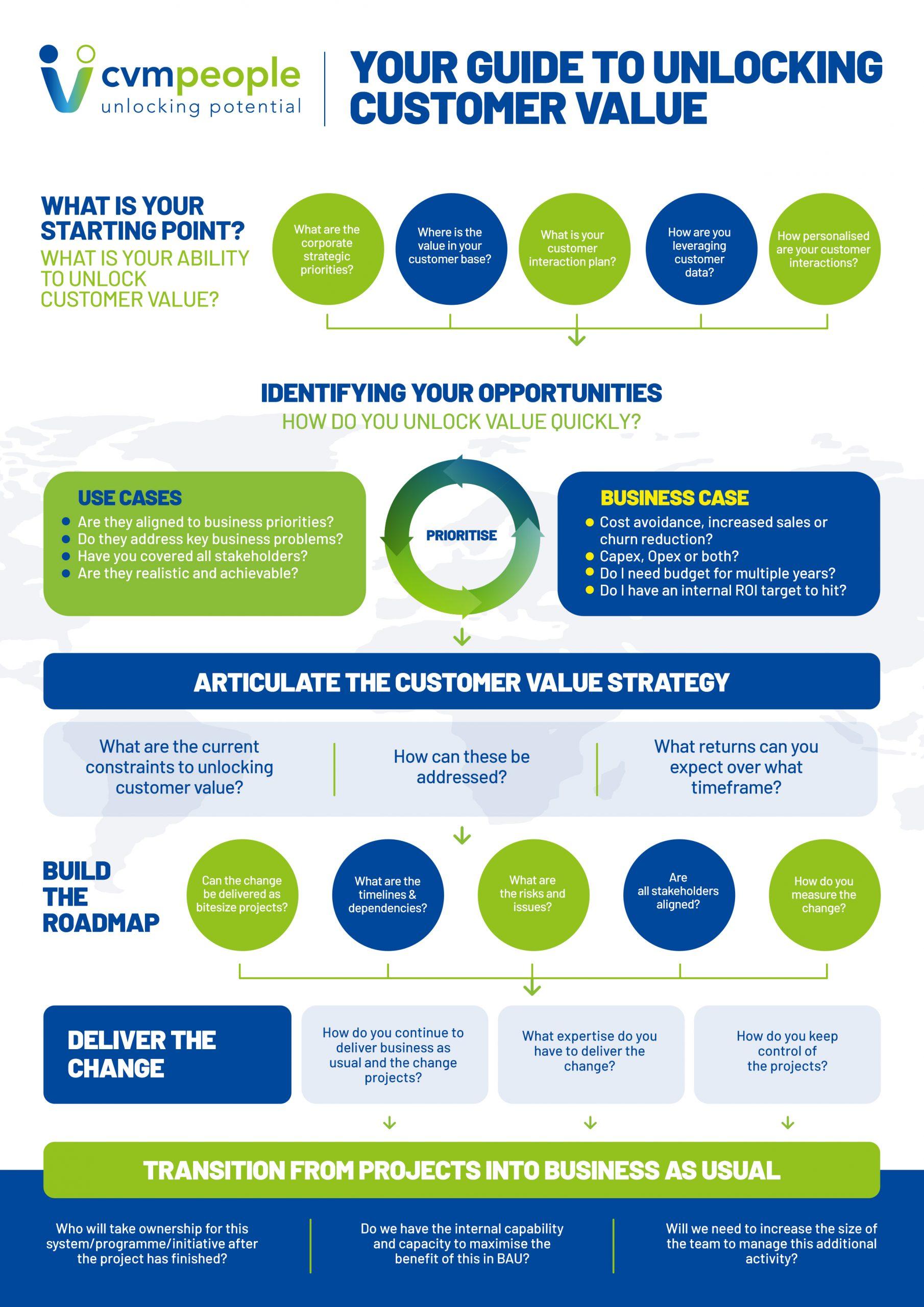 Unlocking Customer Value Framework Infographic